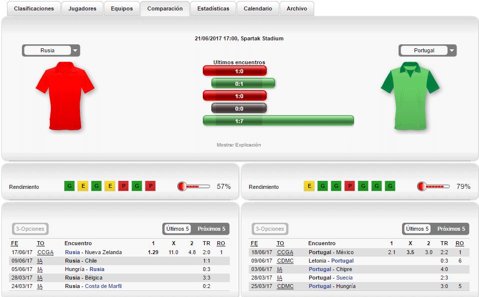 Estadísticas Sportium